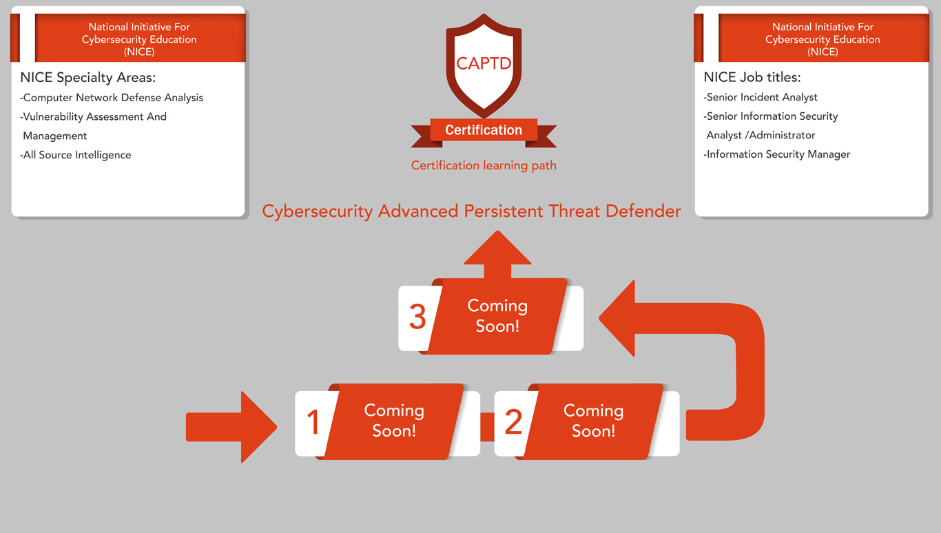 Learning Path Captd Cybersecurity Training Www