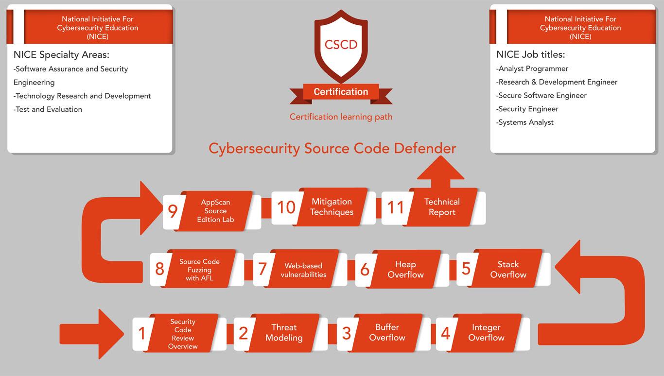 Learning Path - CSCD | CyberSecurity Training | www.cybertraining365.com