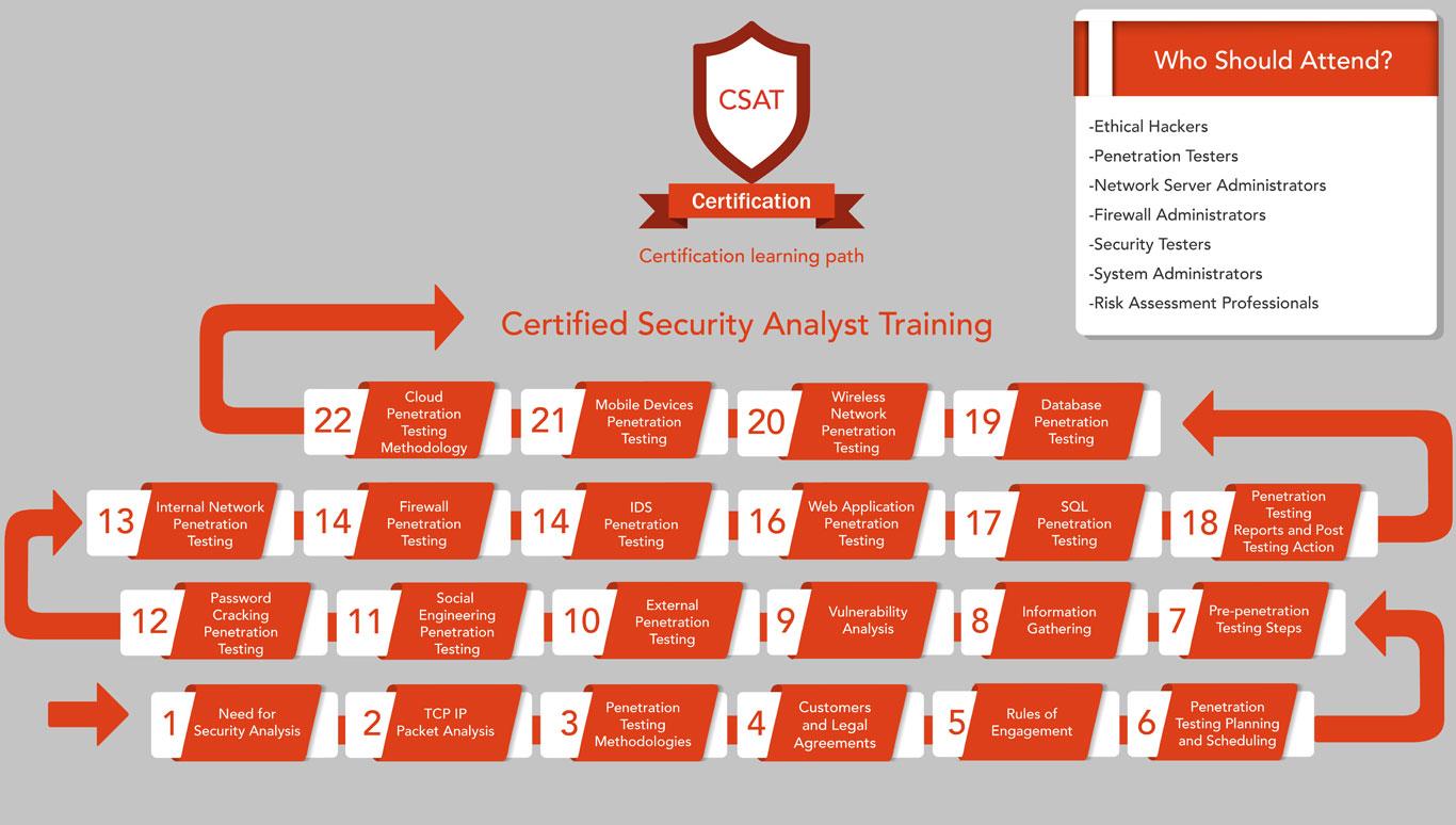 Learning Path Ecsa Cybersecurity Training Cybertraining365